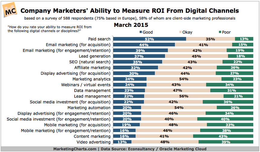 Marketing Charts image Mar 15